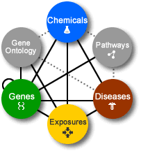 CTD integrates chemical, disease, gene, GO, pathway and exposure data.